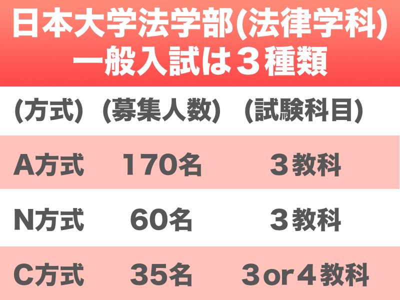 日本大学法学部法律学科一般入試は3種類
