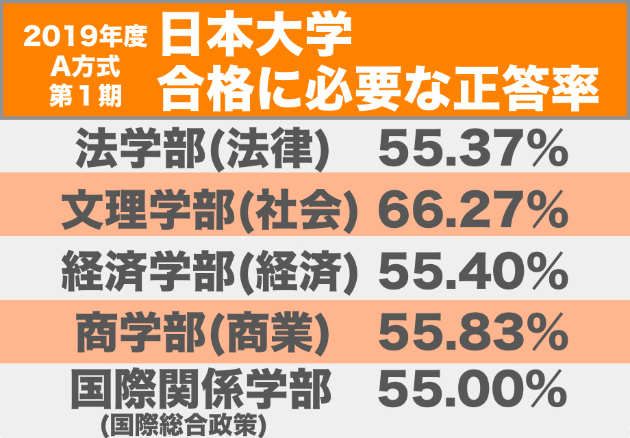 2019年度日本大学A方式第1期入試合格に必要な正答率