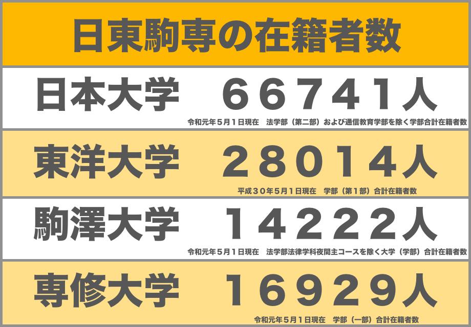 日東駒専学部在籍者数